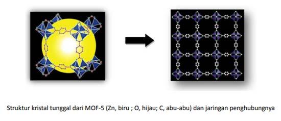 Struktur kristal tunggal dari MOF-5