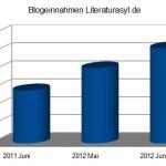 Blogeinnahmen Juni 2012