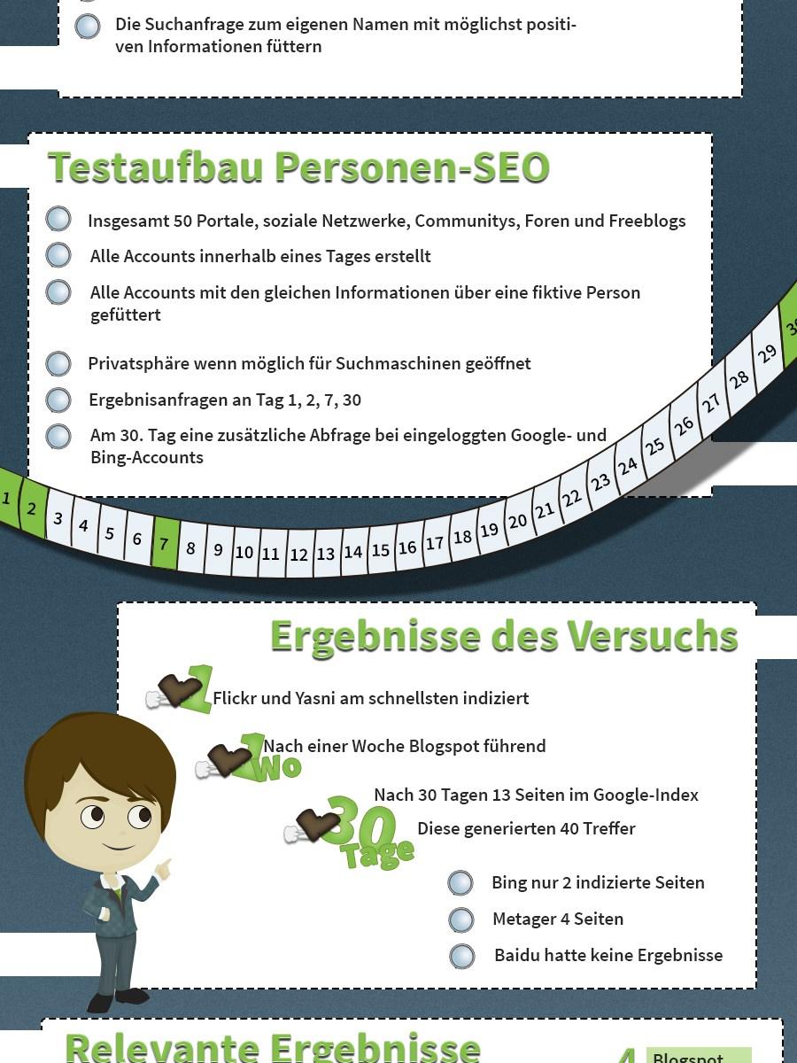 Infografik zum Thema Personen-SEO