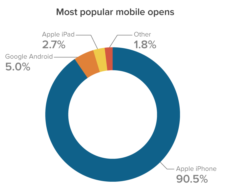 July 2021 Most popular mobile email clients