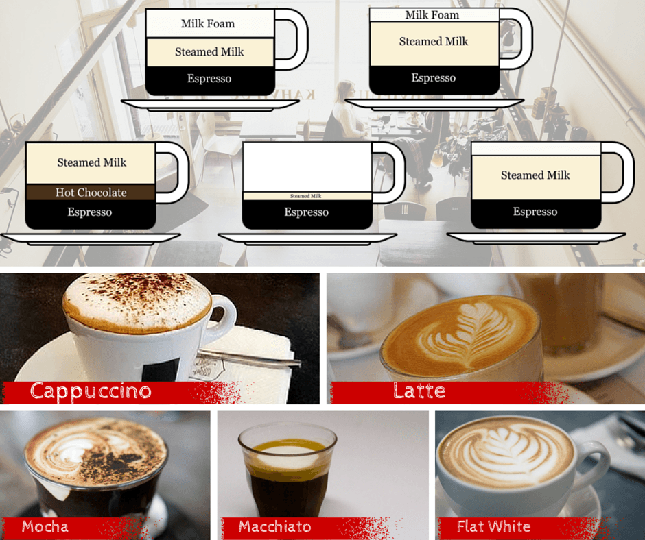 Image Result For Whats The Difference Between A Latte And A Cappuccino