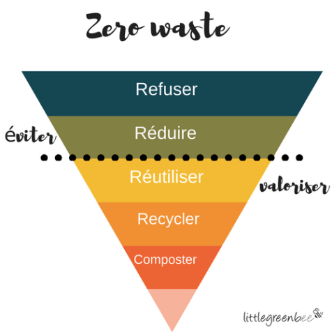 www.littlegreenbee.be zerowaste