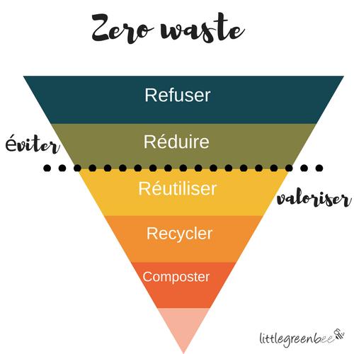 www.littlegreenbee.be zerowaste