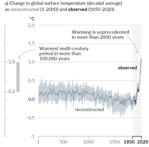 changement climatique température