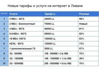 Новые тарифы и услуги на интернет в Ливане