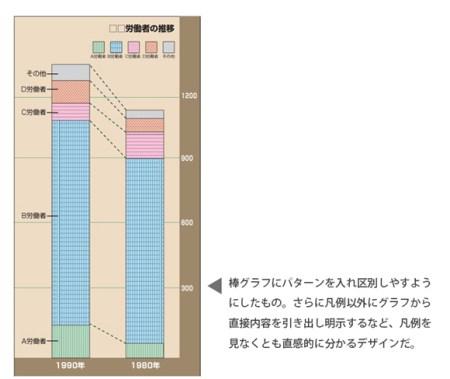 色弱者にも分かるグラフデザイン