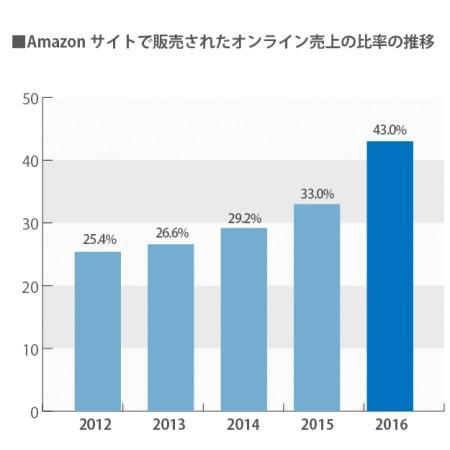 アマゾンのオンラインの売上の比率