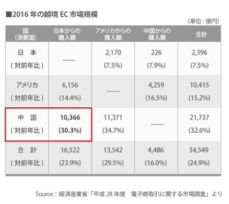 2016年の越境EC市場規模