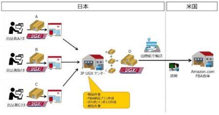 米アマゾン向け配送サービスの図