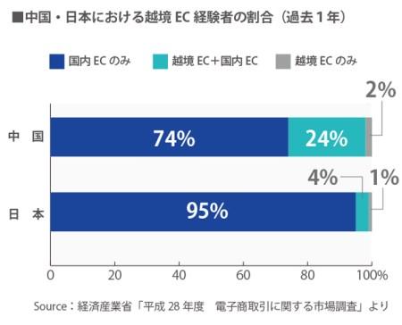 中国越境EC利用者の割合