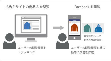 facebook広告のしくみ