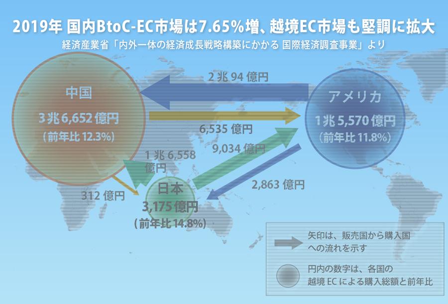 2019年 国内BtoC-EC市場は7.65%増、越境EC市場も堅調に拡大