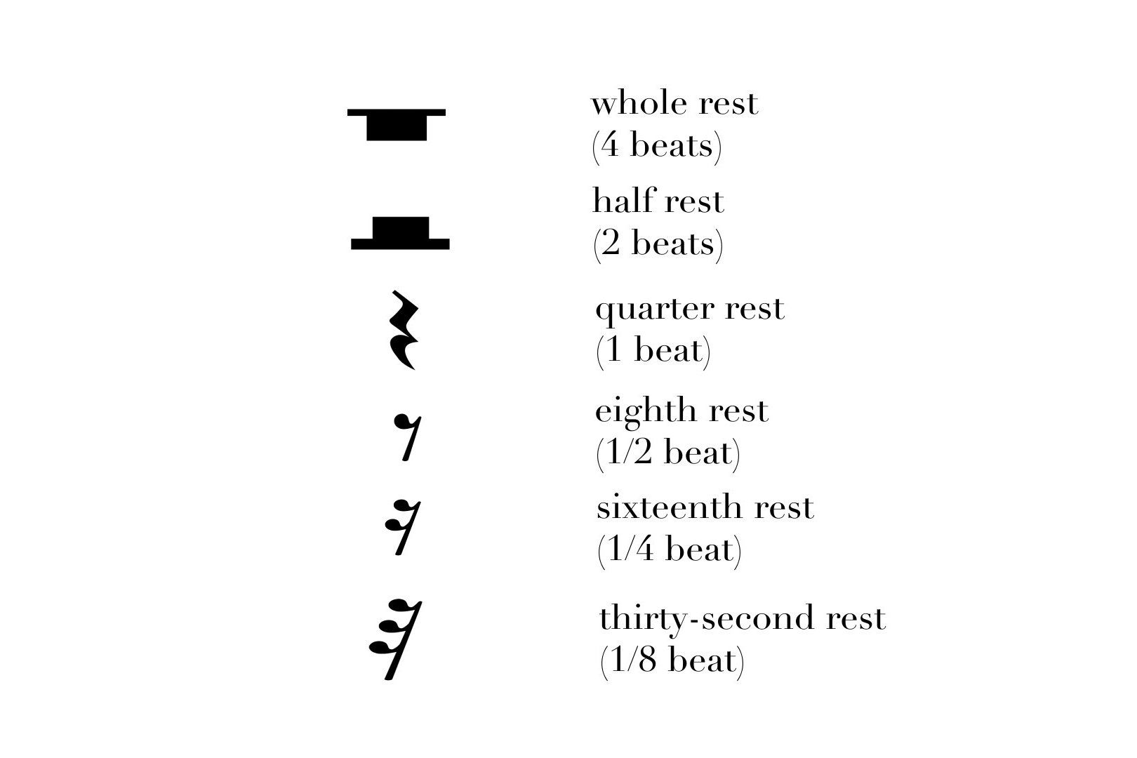 Music Theory 101 Dotted Notes Rests Time Signatures