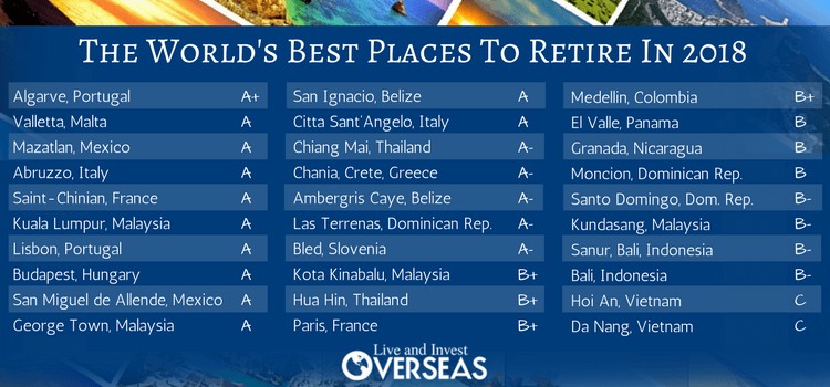 Best Places To Retire 2018 Final Grades