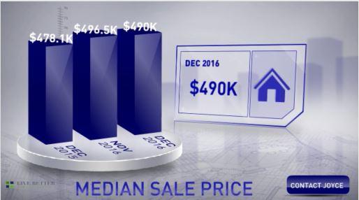 Scottsdale homes median sale price December 2016