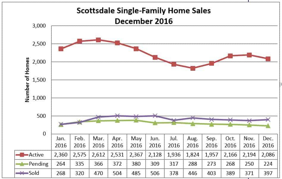 Scottsdale Home Sales December 2016