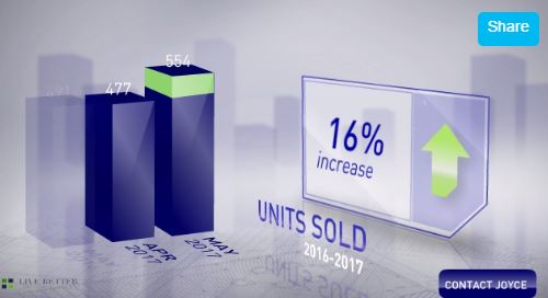 Scottsdale Home Sales May 2017