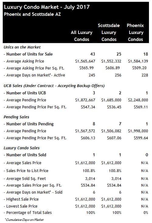 Scottsdale luxury condos and Phoenix luxury condos