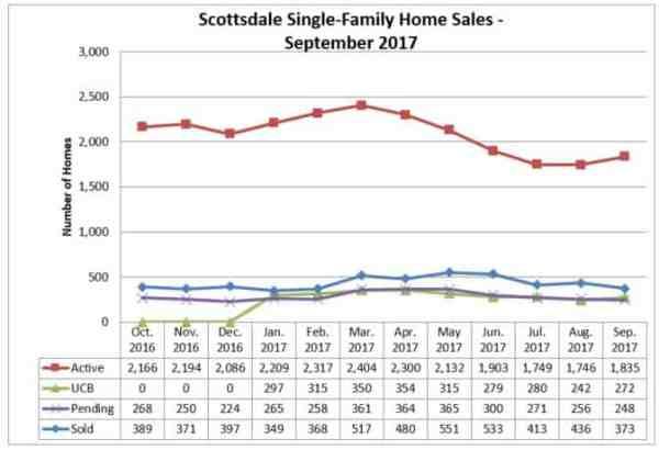 Scottsdale Home Sales September 2017