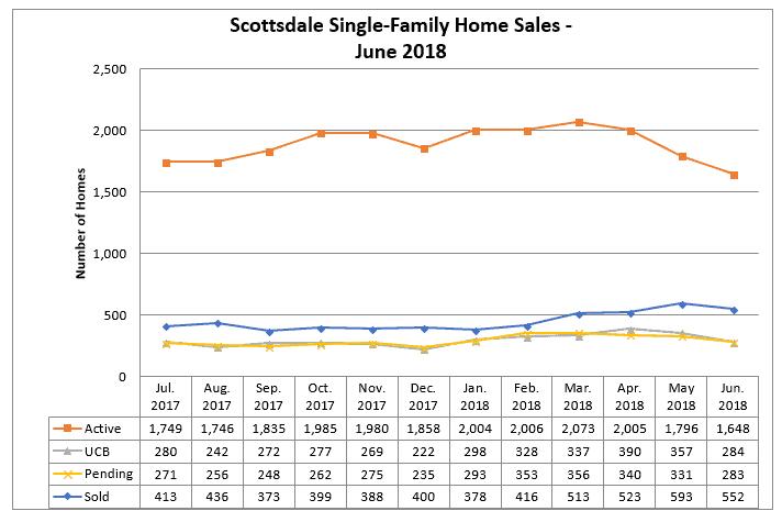 Scottsdale Home Sales June 2018
