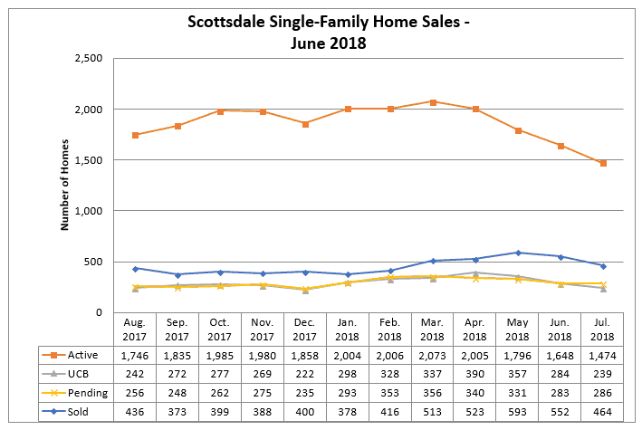Scottsdale home sales July 2018