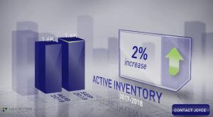 Scottsdale housing inventory September 2018