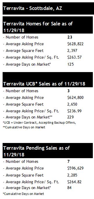 Terravita Homes for Sale 2018