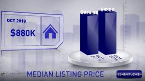 Scottsdale Median List Price October 2018
