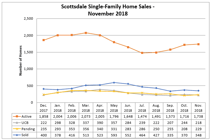 Scottsdale Home Sales November 2018