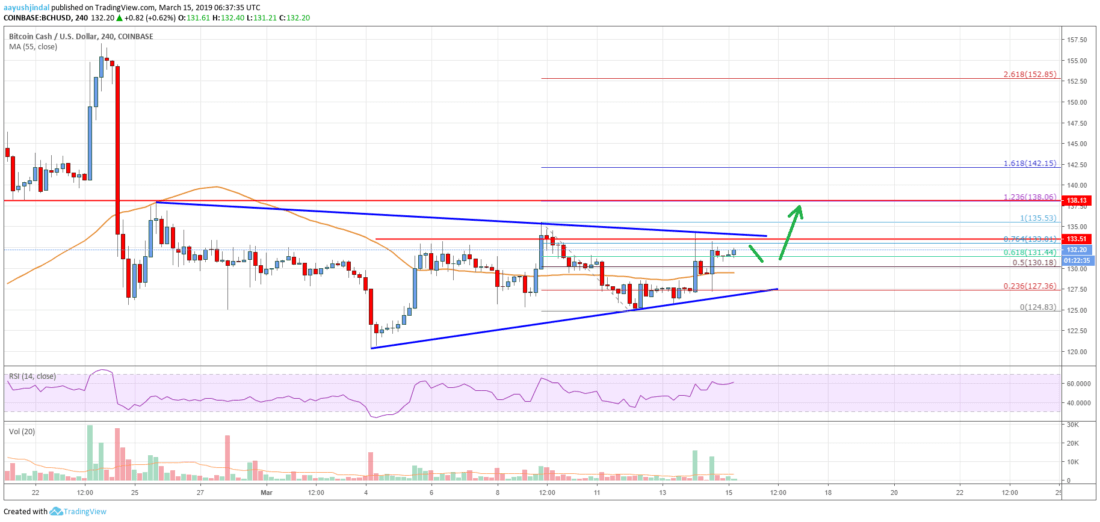 Bitcoin Cash (BCH) 	Primed For More Gains Above 5