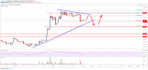 Bitcoin Cash (BCH) Rally Takes Break But Not Over