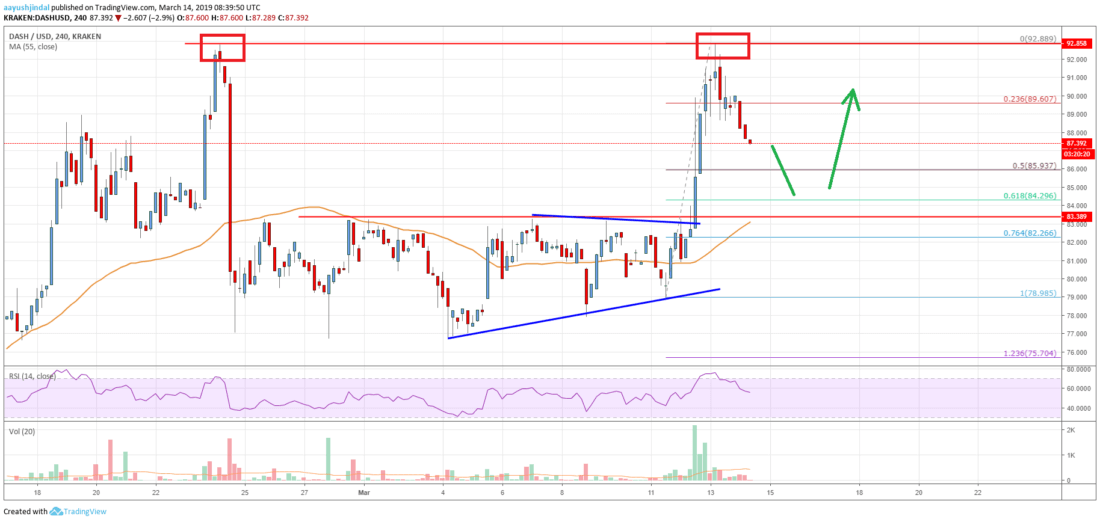 DASH Price Target 0 Unless  Support Gives Way