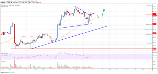 Litecoin (LTC) Price Targets Additional Gains Above