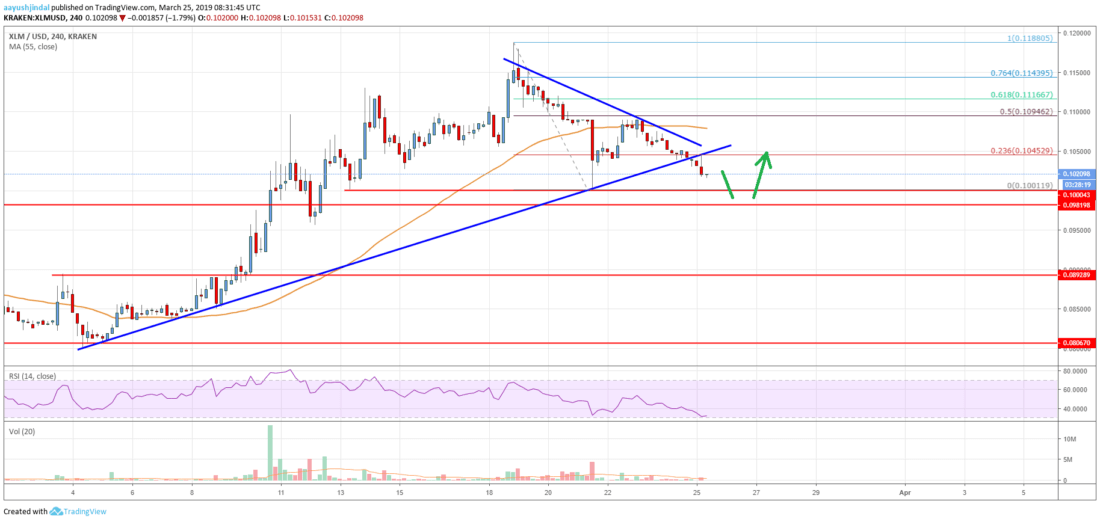 Stellar Lumen (XLM) Price At Risk Of Extended Decline