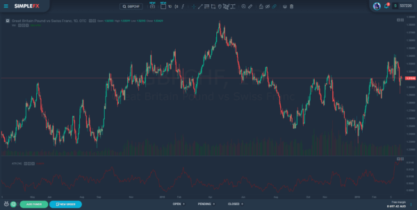 The Beauty of EURGBP and GBPCHF Forex Pairs