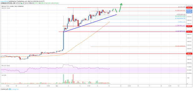 Bitcoin Price Analysis: BTC Primed For More Gains Above ,400