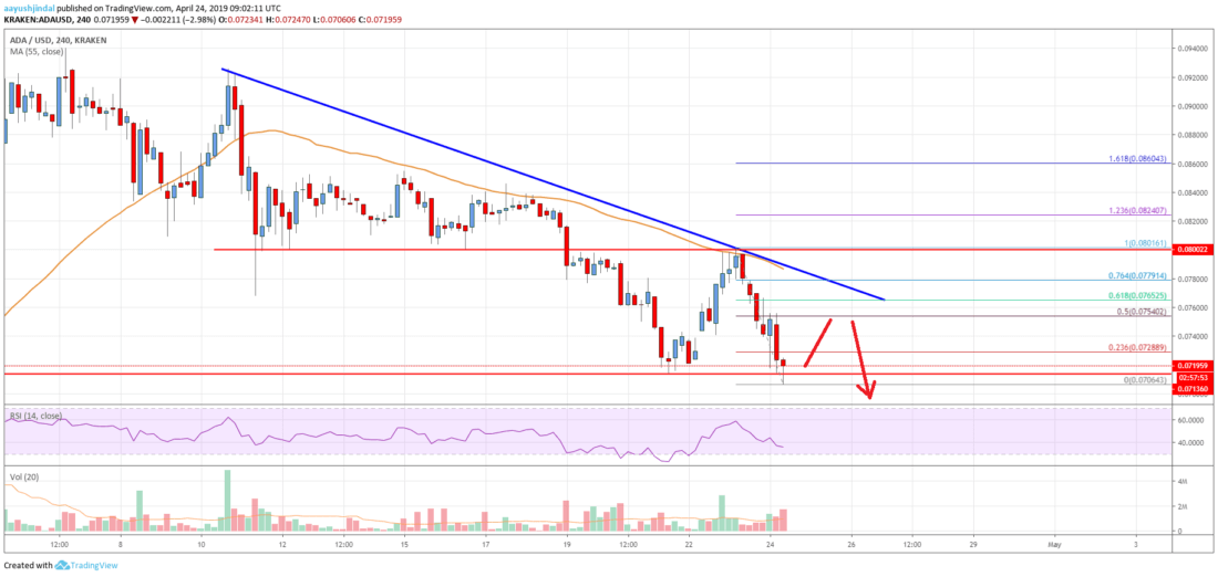 Cardano (ADA) Price Could Correct Higher Before Fresh Dip