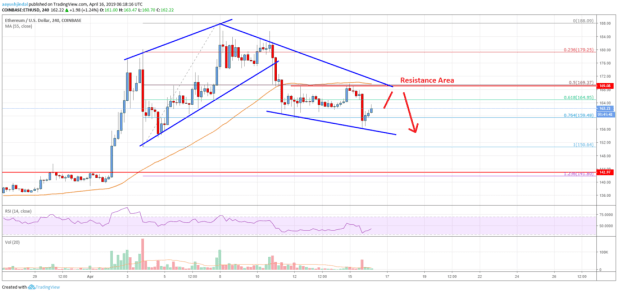 Ethereum Price Analysis: Another Bear Wave Before Higher?