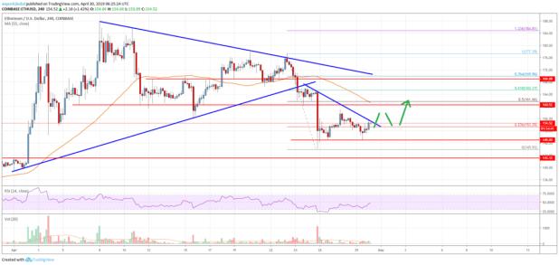 Ethereum Price Analysis: Rebound Underway Towards 0-165