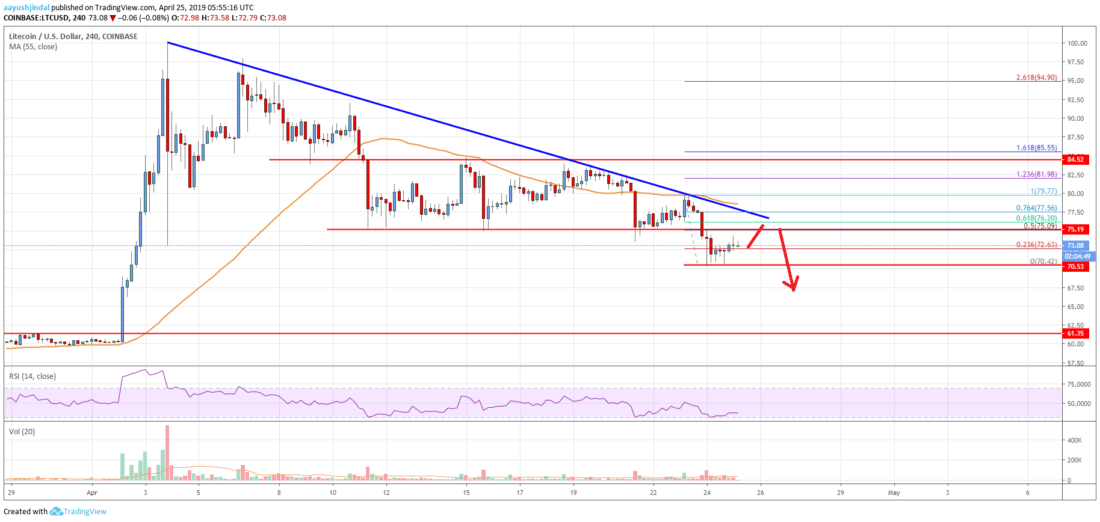 Litecoin (LTC) Price Remains At Risk Of More Losses