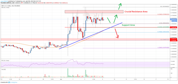 Ripple Price Analysis: XRP Could Rally Significantly Above <img class=