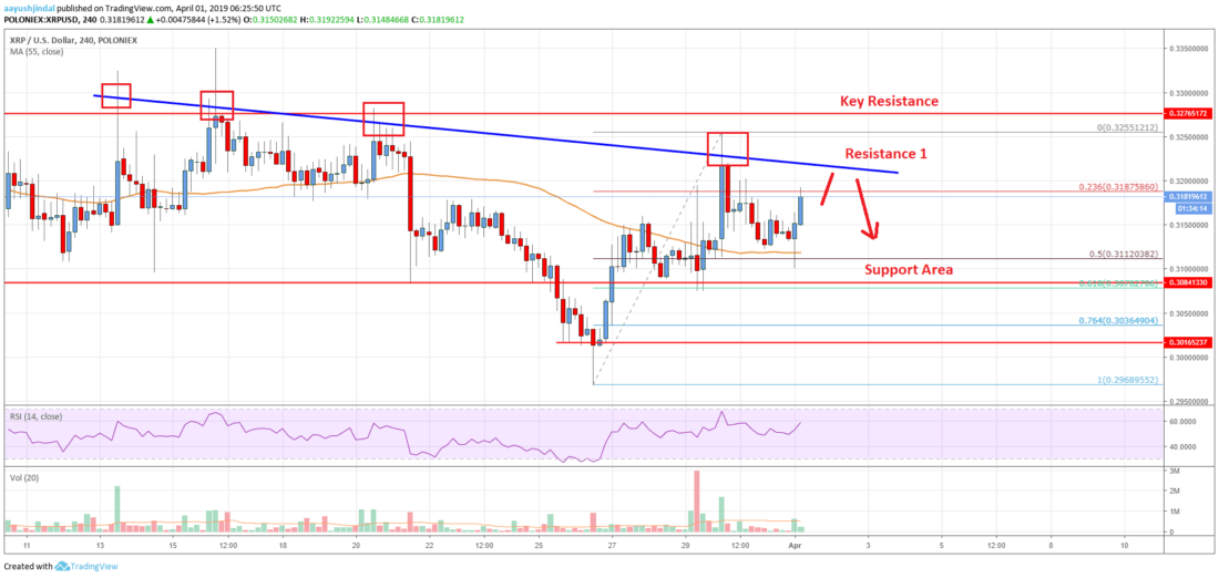 Ripple Price Analysis: XRP Could Outperform If It Clears <img class=