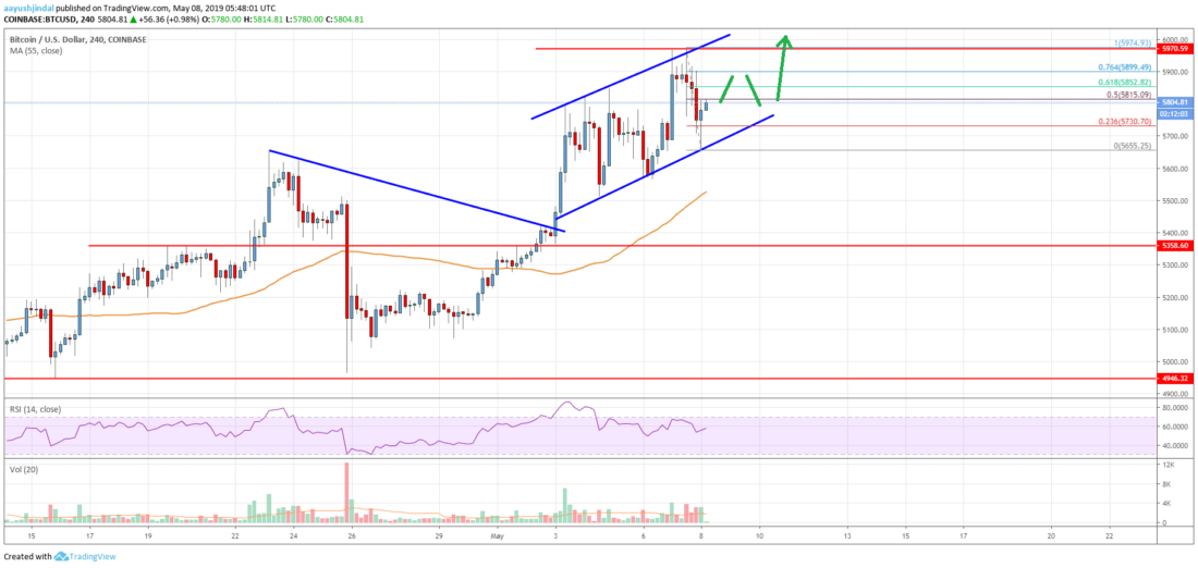 Bitcoin Price Analysis: BTC In Strong Uptrend Above ,700
