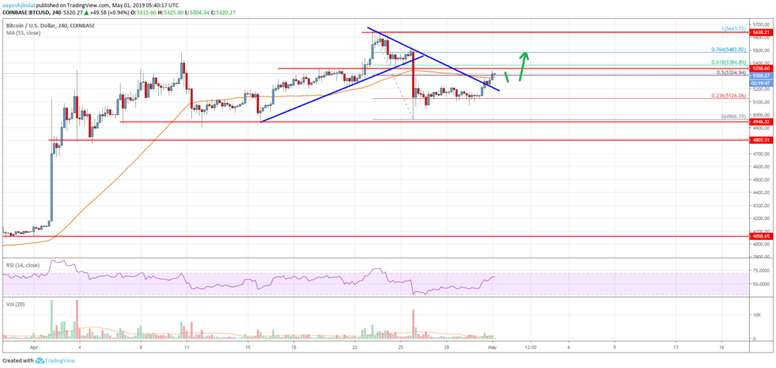 Bitcoin Price Analysis: BTC Resumes Uptrend, Could Revisit ,650