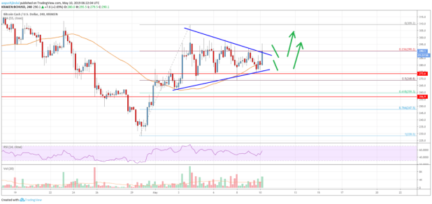 Bitcoin Cash (BCH) Looks Set To Climb Above 0 In Near Term