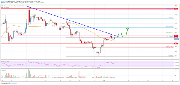 Bitcoin Cash (BCH) Could Start Fresh Rally To 0 or 0