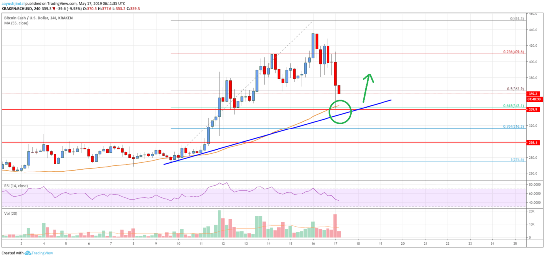 Bitcoin Cash (BCH) Crashes To 0, Likely To Bounce Back