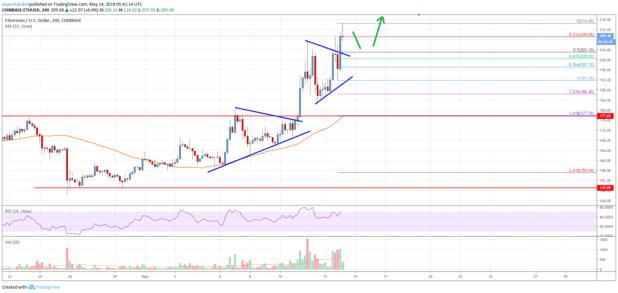 Ethereum Price Analysis: Bullish Above 0, Next Target 0