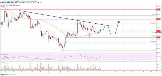 Litecoin (LTC) Price Analysis: Dips Remain Attractive To Bulls