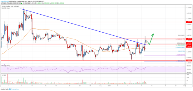 Tron (TRX) Price Likely Setting Up For Larger Rally To <img class=